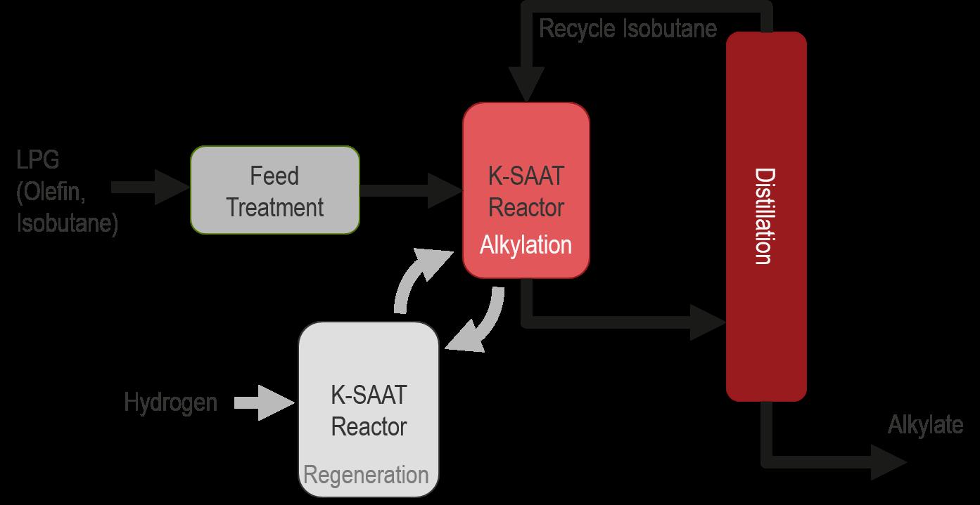 K-SAAT graphic