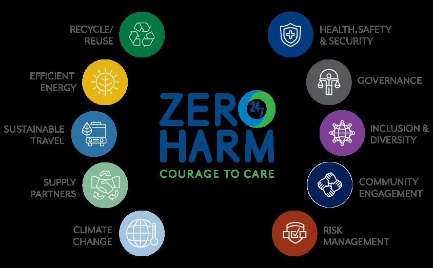 Zero Harm Pillars